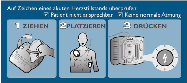 Evaluation und Bedienen eines Defibrillators für Laien