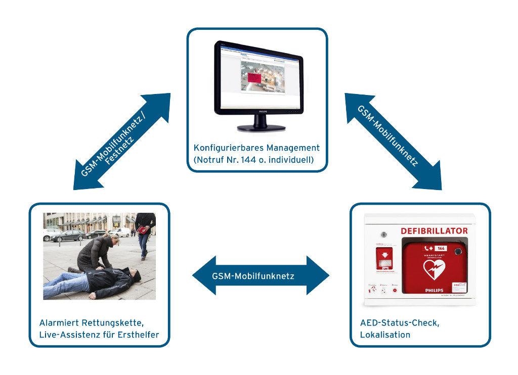 Remote Maintenance und Alarmierung 144 mit Defibrillatoren für Einsatzbereitschaft und Live Unterstützung